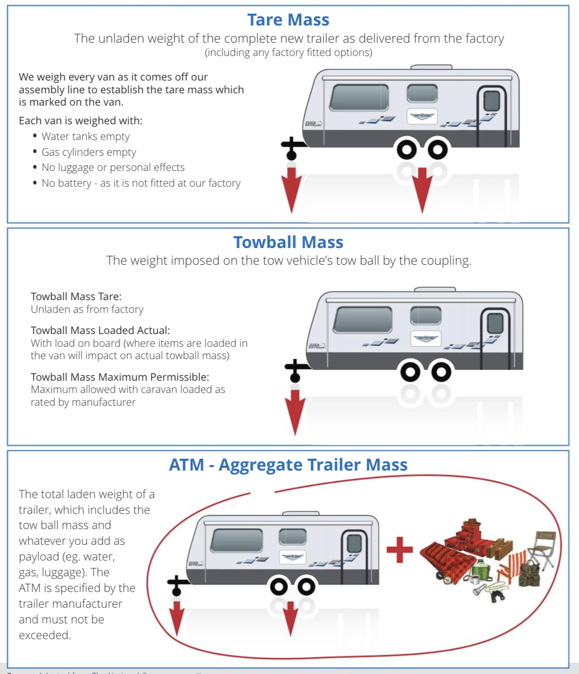 A diagram explaining aggregate trailer mass.